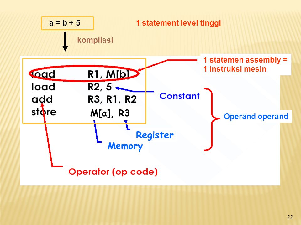 M[a], R3 Register Memory a = b + 5 1 statement level tinggi kompilasi